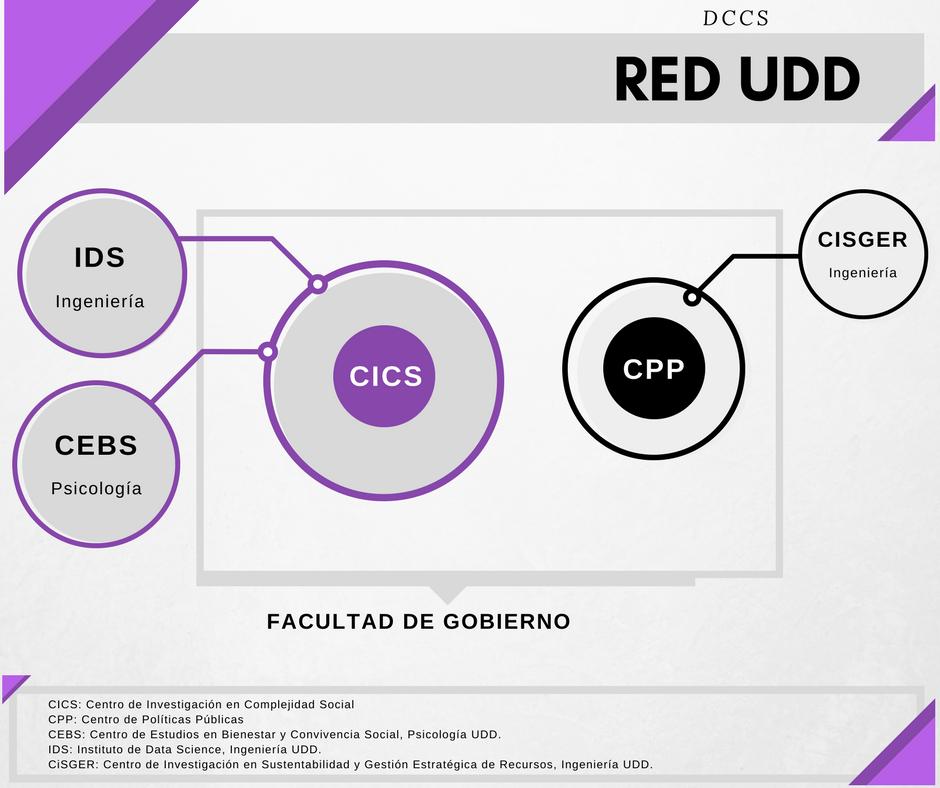 Red UDD